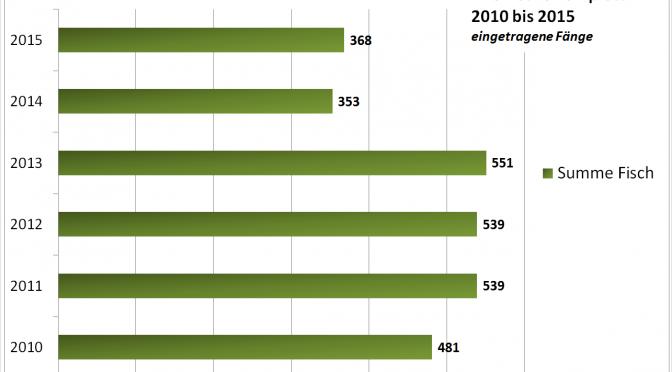 Fangstatistik für 2010-2016